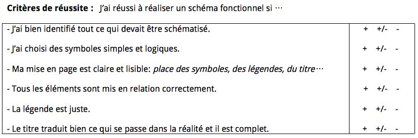 grille-schema-fonct