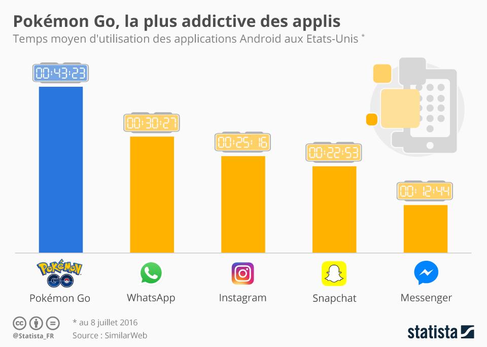 chartoftheday_5254_pokemon_go_la_plus_addictive_des_applis_n