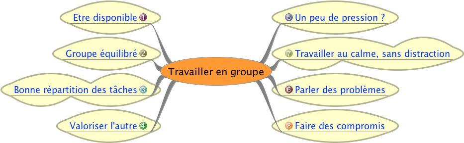 CM-Travailler en groupe